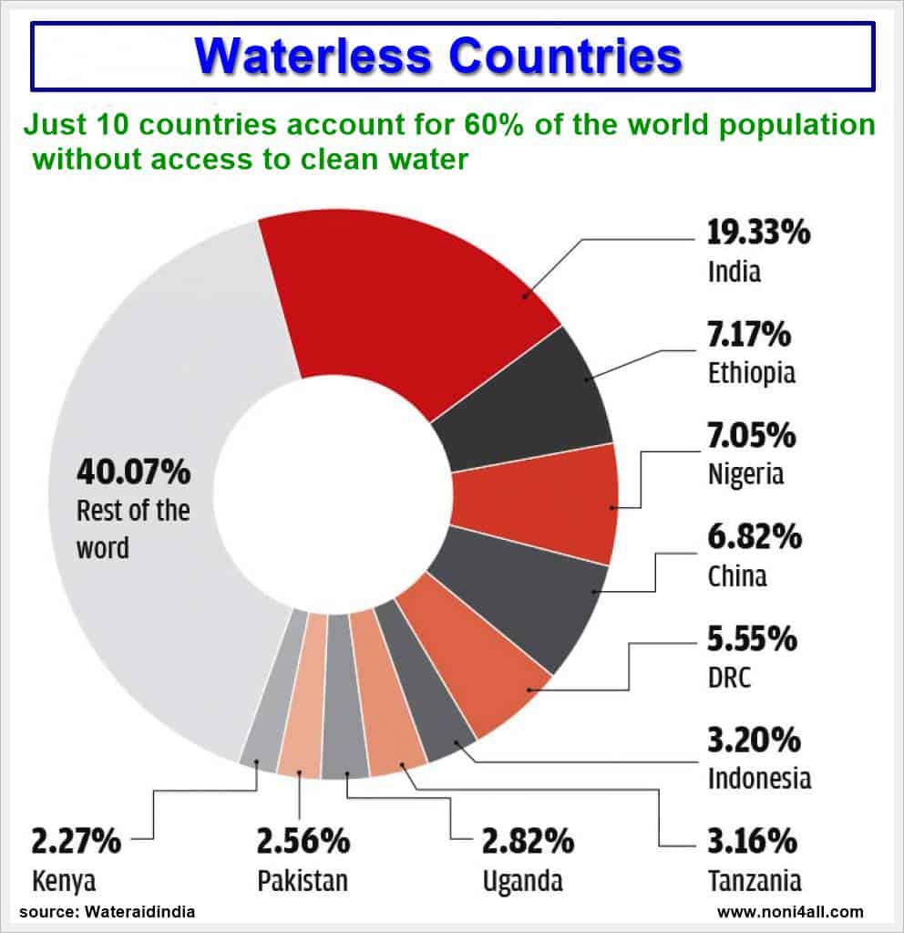 Waterless countries