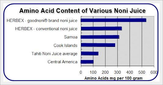 amino acid in noni juice