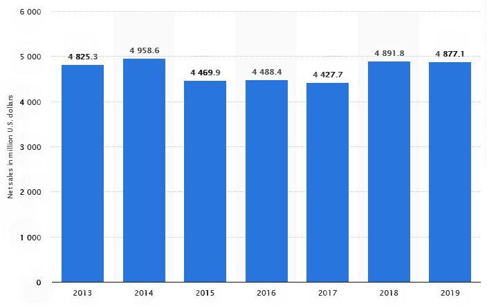 Herbalife net sales worldwide from 2013 to 2019
