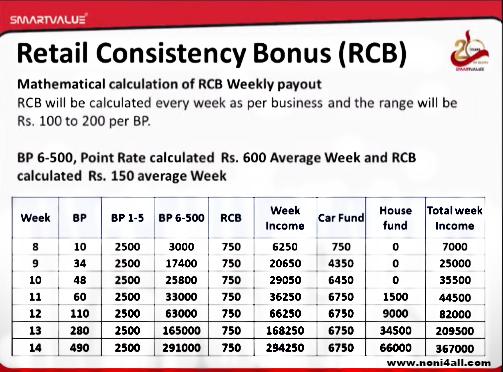 Smart value RCB