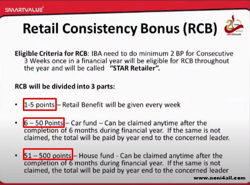 Smart value Retail Consistency Bonus