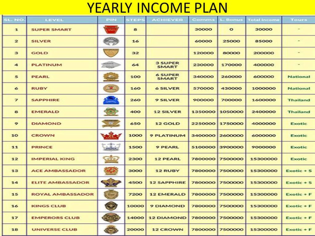 Smart Value Pin Level Income