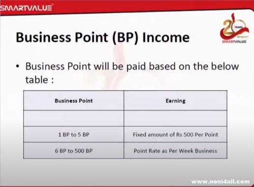 Smart value BP income