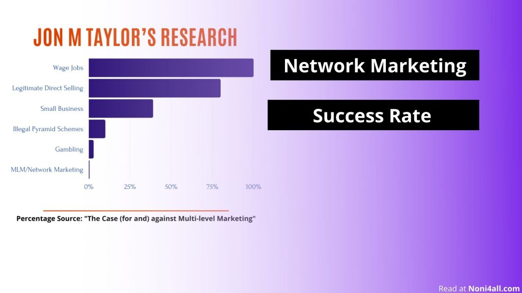 Network Marketing Success Rate