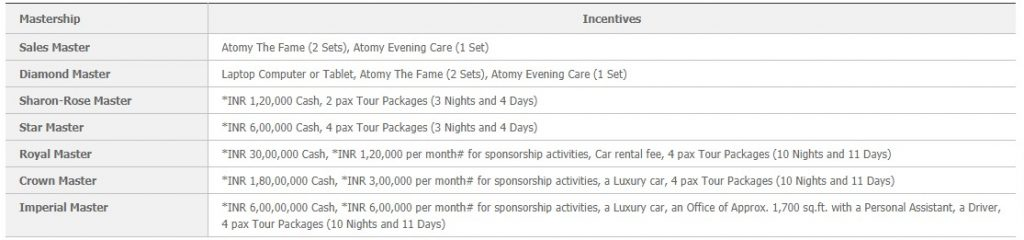Mastership Promotion & Incentives (One time) in Atomy